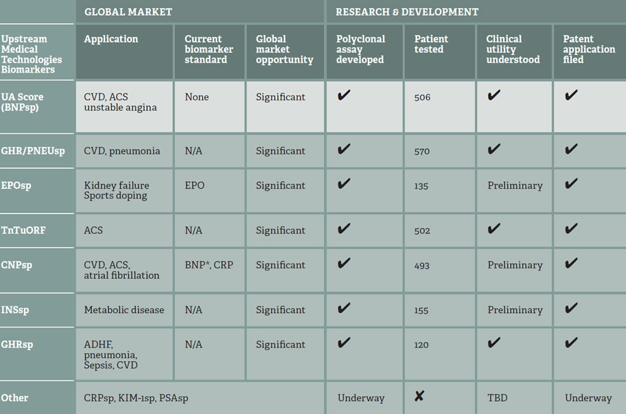 Biomarker portfolio table