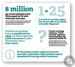 8 million per annum patients in the USA present in ED with chest pain each year